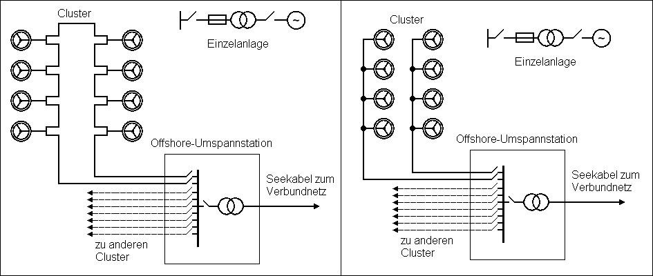Das interne elektrische Stromnetz von Offshore-Windparks | Dirk Hottmann